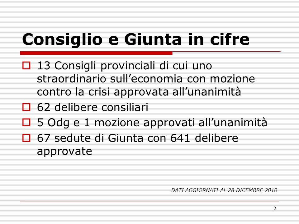 2 Consiglio e Giunta in cifre 13 Consigli provinciali di cui uno straordinario sulleconomia con mozione contro la crisi approvata allunanimità 62 deli
