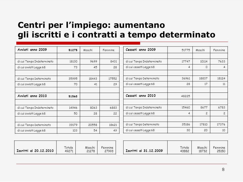 8 Centri per limpiego: aumentano gli iscritti e i contratti a tempo determinato Avviati anno 2009 51275 Maschi Femmine di cui Tempo Indeterminato18130