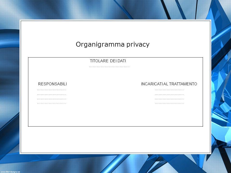 TITOLARE DEI DATI ………………………….. RESPONSABILI INCARICATI AL TRATTAMENTO ………………….. ………………….. Organigramma privacy