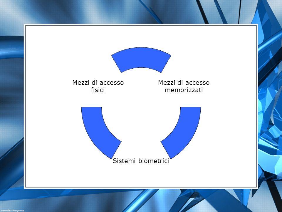 Mezzi di accesso memorizzati Sistemi biometrici Mezzi di accesso fisici