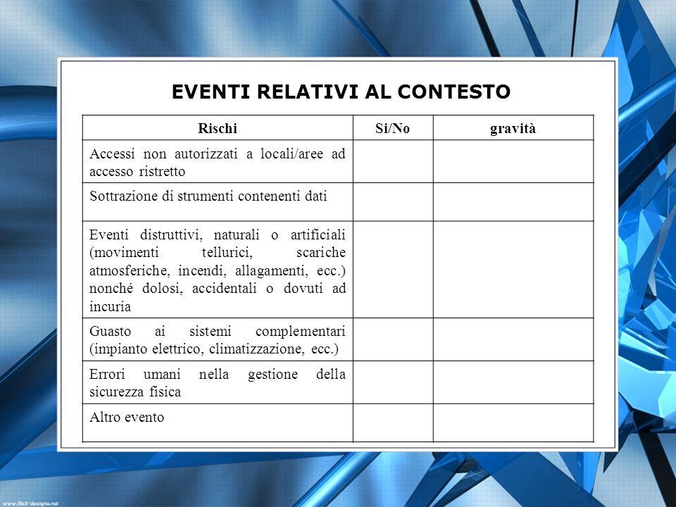 EVENTI RELATIVI AL CONTESTO RischiSi/Nogravità Accessi non autorizzati a locali/aree ad accesso ristretto Sottrazione di strumenti contenenti dati Eve