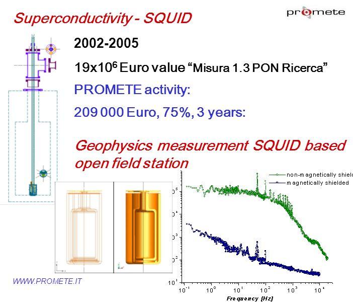 WWW.PROMETE.IT Superconductivity - SQUID 2002-2005 19x10 6 Euro value Misura 1.3 PON Ricerca PROMETE activity: 209 000 Euro, 75%, 3 years: Geophysics