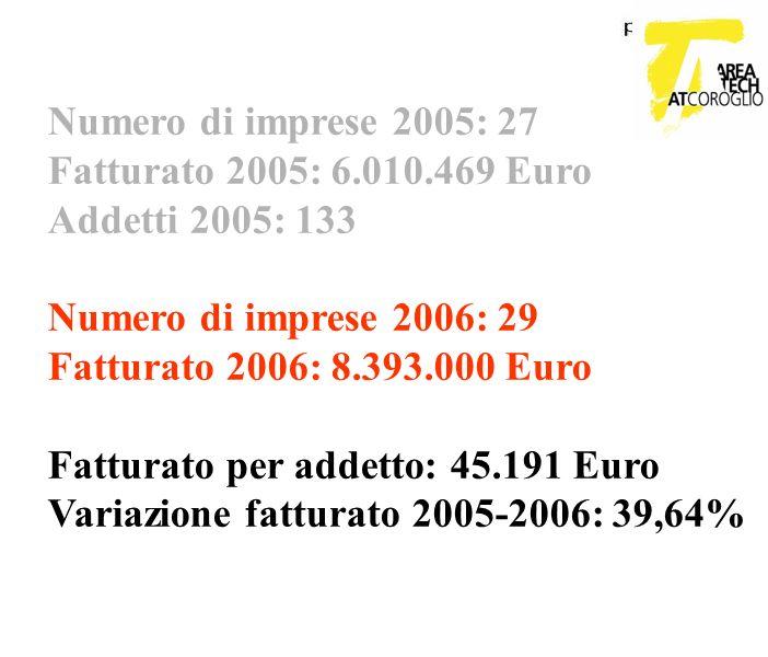 Numero di imprese 2005: 27 Fatturato 2005: 6.010.469 Euro Addetti 2005: 133 Numero di imprese 2006: 29 Fatturato 2006: 8.393.000 Euro Fatturato per ad
