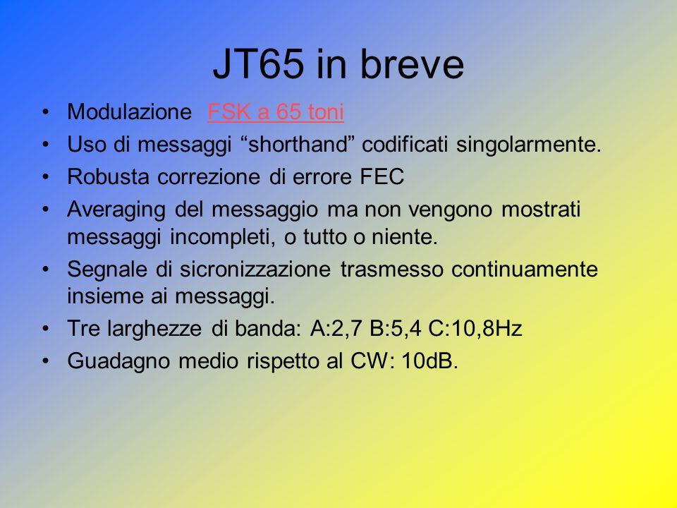 JT65 in breve Modulazione FSK a 65 toniFSK a 65 toni Uso di messaggi shorthand codificati singolarmente. Robusta correzione di errore FEC Averaging de