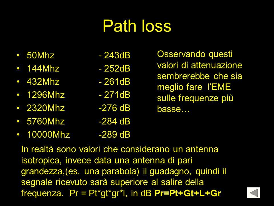 Path loss 50Mhz - 243dB 144Mhz- 252dB 432Mhz- 261dB 1296Mhz- 271dB 2320Mhz-276 dB 5760Mhz-284 dB 10000Mhz-289 dB Osservando questi valori di attenuazi