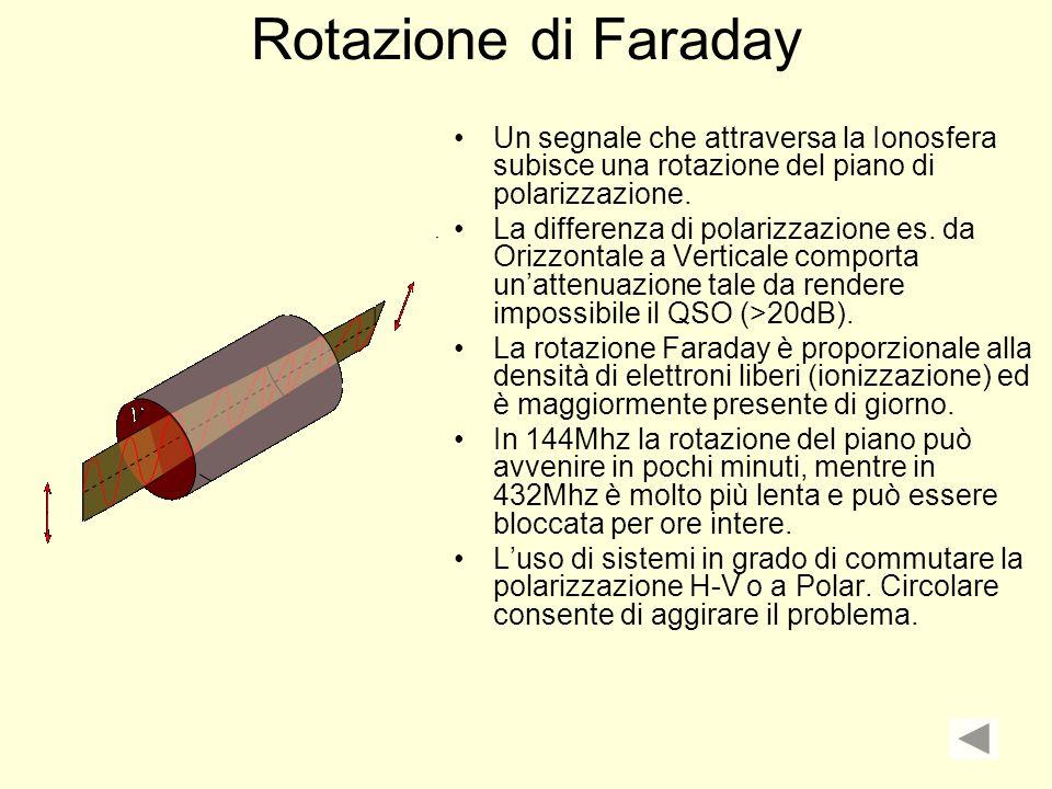 Rotazione di Faraday Un segnale che attraversa la Ionosfera subisce una rotazione del piano di polarizzazione. La differenza di polarizzazione es. da
