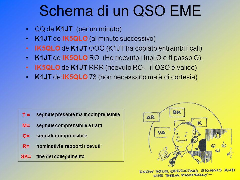Schema di un QSO EME CQ de K1JT (per un minuto) K1JT de IK5QLO (al minuto successivo) IK5QLO de K1JT OOO (K1JT ha copiato entrambi i call) K1JT de IK5