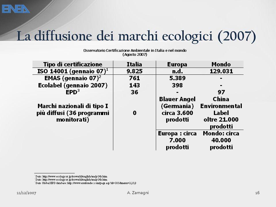 La diffusione dei marchi ecologici (2007) 11/12/200716A. Zamagni