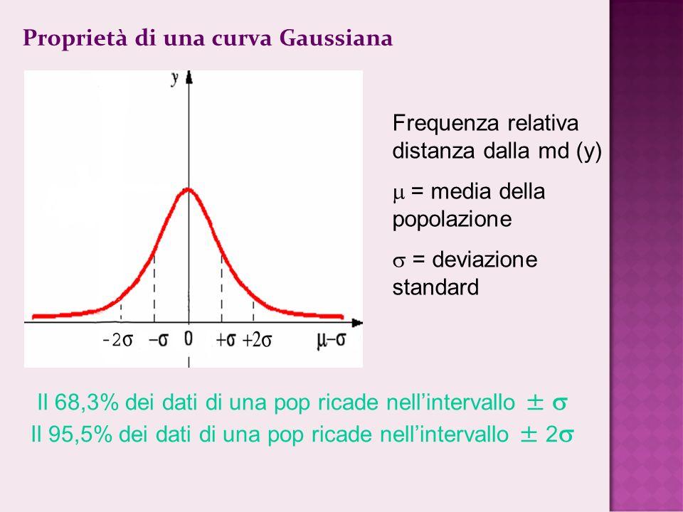 Proprietà di una curva Gaussiana Frequenza relativa distanza dalla md (y) = media della popolazione = deviazione standard Il 68,3% dei dati di una pop ricade nellintervallo Il 95,5% dei dati di una pop ricade nellintervallo 2
