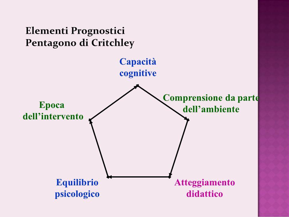 Elementi Prognostici Pentagono di Critchley Epoca dellintervento Capacità cognitive Comprensione da parte dellambiente Atteggiamento didattico Equilibrio psicologico
