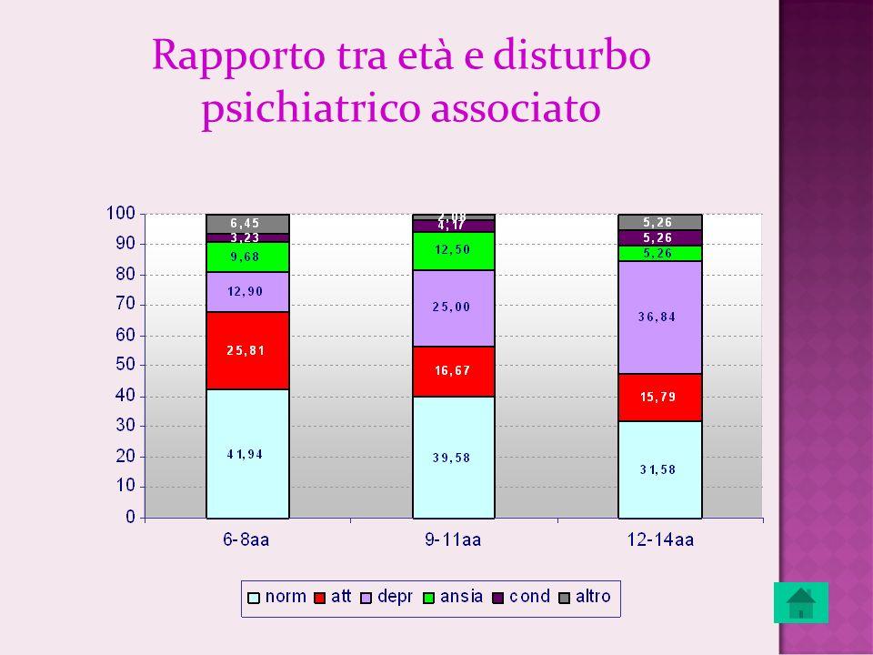Rapporto tra età e disturbo psichiatrico associato
