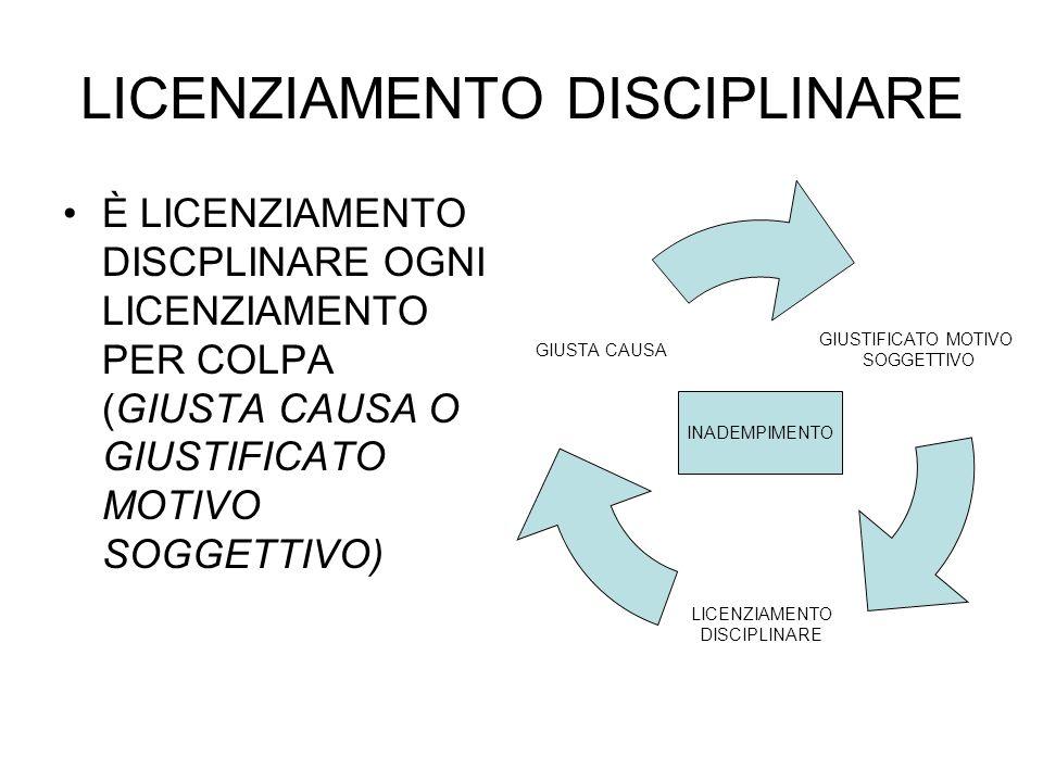REGOLE DEL LICENZIAMENTO DISCIPLINARE AFFISSIONE CODICE DISCIPLINARE CONTESTAZIONE FATTO AUDIZIONE DEL LAVORATORE A DIFESA AREA TUTELA REALE AREA TUTELA OBBLIGATORIA AREA RECEDIBILITA AD NUTUM PROCEDURA SANZIONI REINTEGRAZIONE ART.