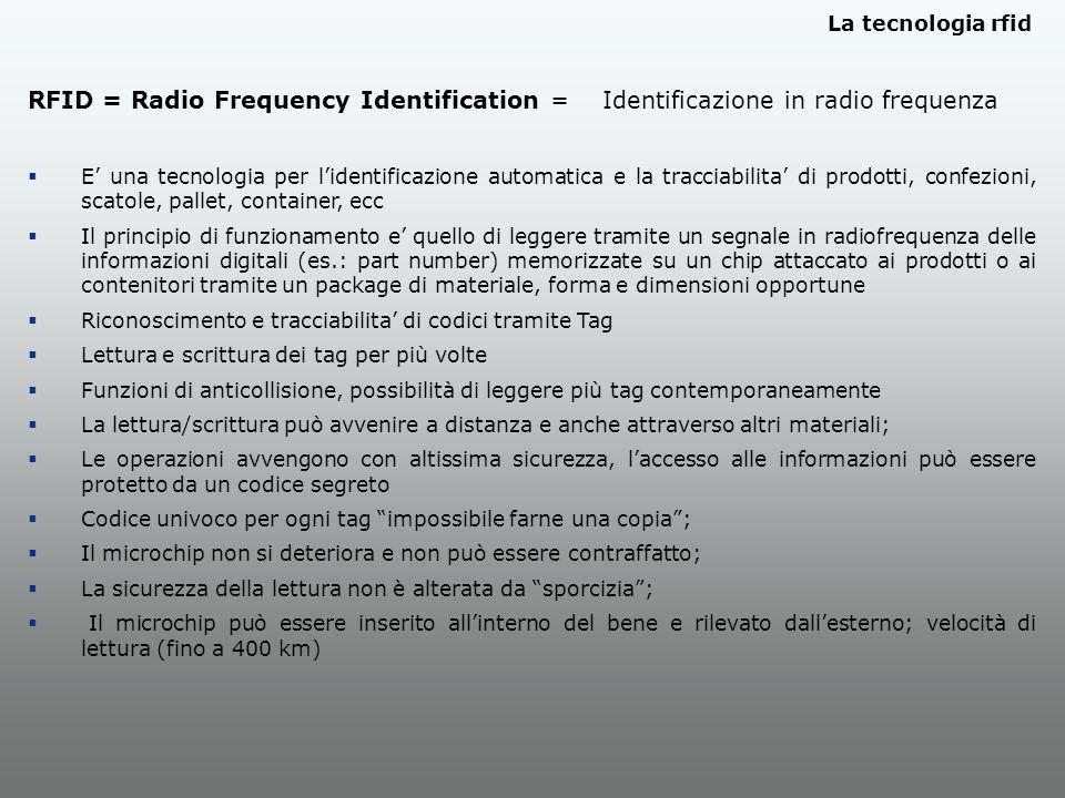 La tecnologia rfid RFID = Radio Frequency Identification = Identificazione in radio frequenza E una tecnologia per lidentificazione automatica e la tracciabilita di prodotti, confezioni, scatole, pallet, container, ecc Il principio di funzionamento e quello di leggere tramite un segnale in radiofrequenza delle informazioni digitali (es.: part number) memorizzate su un chip attaccato ai prodotti o ai contenitori tramite un package di materiale, forma e dimensioni opportune Riconoscimento e tracciabilita di codici tramite Tag Lettura e scrittura dei tag per più volte Funzioni di anticollisione, possibilità di leggere più tag contemporaneamente La lettura/scrittura può avvenire a distanza e anche attraverso altri materiali; Le operazioni avvengono con altissima sicurezza, laccesso alle informazioni può essere protetto da un codice segreto Codice univoco per ogni tag impossibile farne una copia; Il microchip non si deteriora e non può essere contraffatto; La sicurezza della lettura non è alterata da sporcizia; Il microchip può essere inserito allinterno del bene e rilevato dallesterno; velocità di lettura (fino a 400 km)