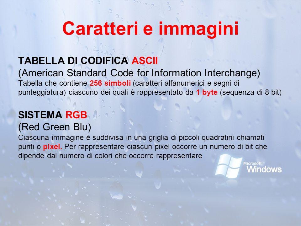 Caratteri e immagini TABELLA DI CODIFICA ASCII (American Standard Code for Information Interchange) Tabella che contiene 256 simboli (caratteri alfanu