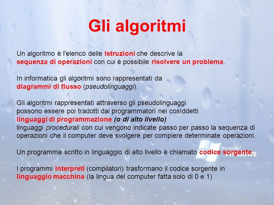 Gli algoritmi Un algoritmo è lelenco delle istruzioni che descrive la sequenza di operazioni con cui è possibile risolvere un problema. In informatica