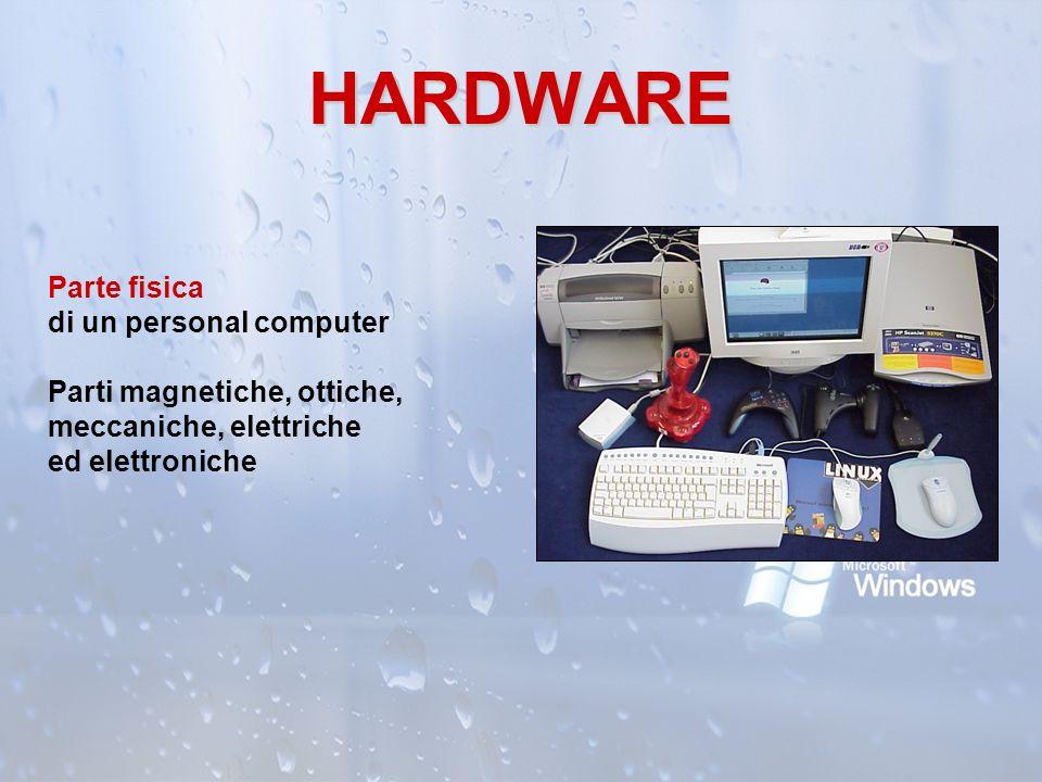 HARDWARE Parte fisica di un personal computer Parti magnetiche, ottiche, meccaniche, elettriche ed elettroniche