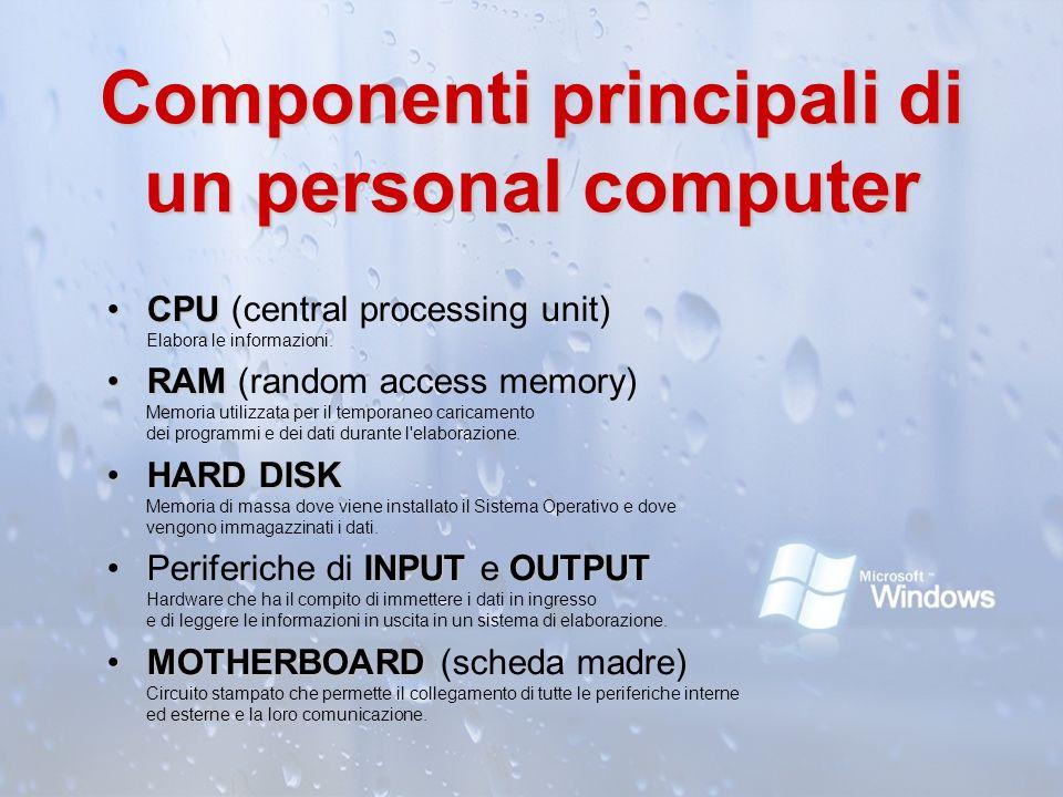 Componenti principali di un personal computer CPUCPU (central processing unit) Elabora le informazioni. RAMRAM (random access memory) Memoria utilizza