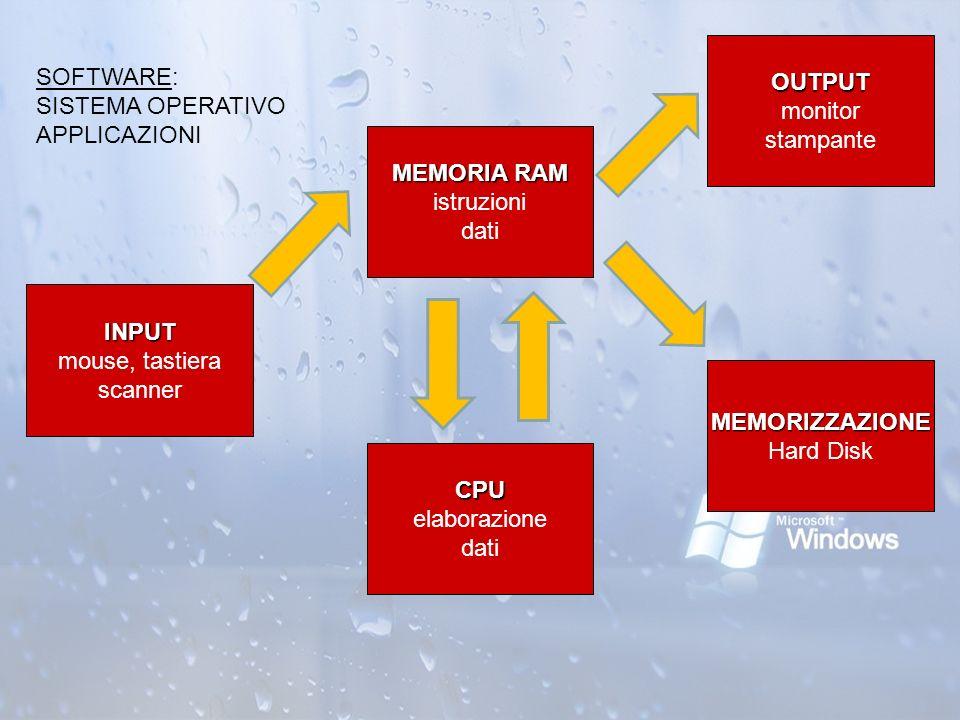 CPU CPU elaborazione dati MEMORIA RAM MEMORIA RAM istruzioni dati INPUT INPUT mouse, tastiera scanner OUTPUT OUTPUT monitor stampante SOFTWARE: SISTEM