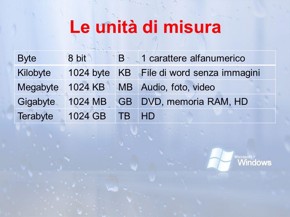 Le unità di misura Byte8 bitB1 carattere alfanumerico Kilobyte1024 byteKBFile di word senza immagini Megabyte1024 KBMBAudio, foto, video Gigabyte1024