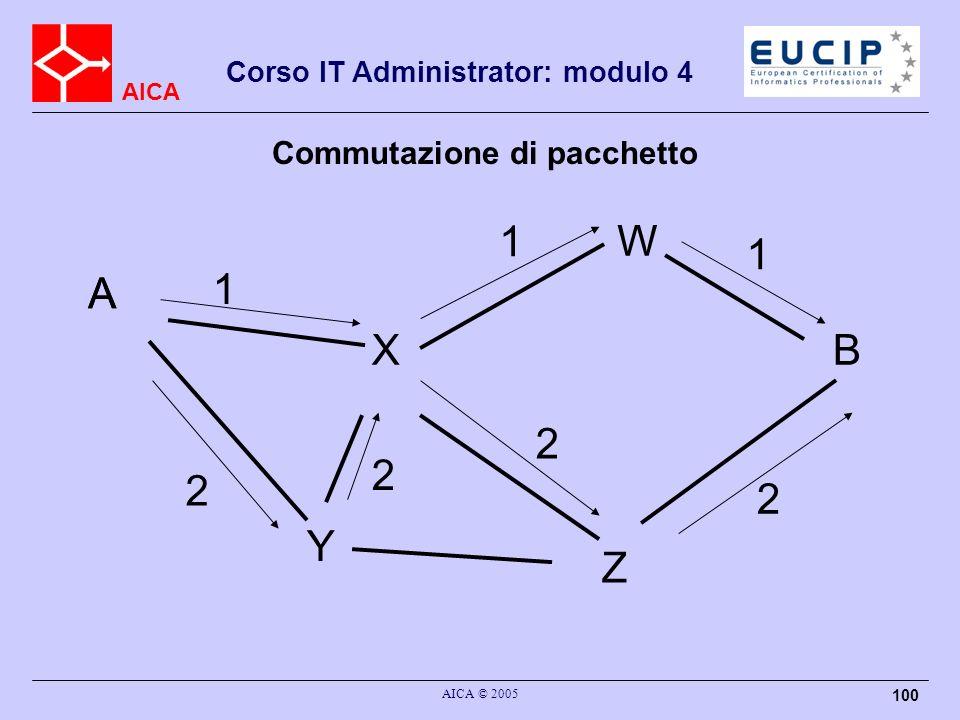 AICA Corso IT Administrator: modulo 4 AICA © 2005 100 A B Y Z X W 2 2 1 1 1 A 2 2 Commutazione di pacchetto