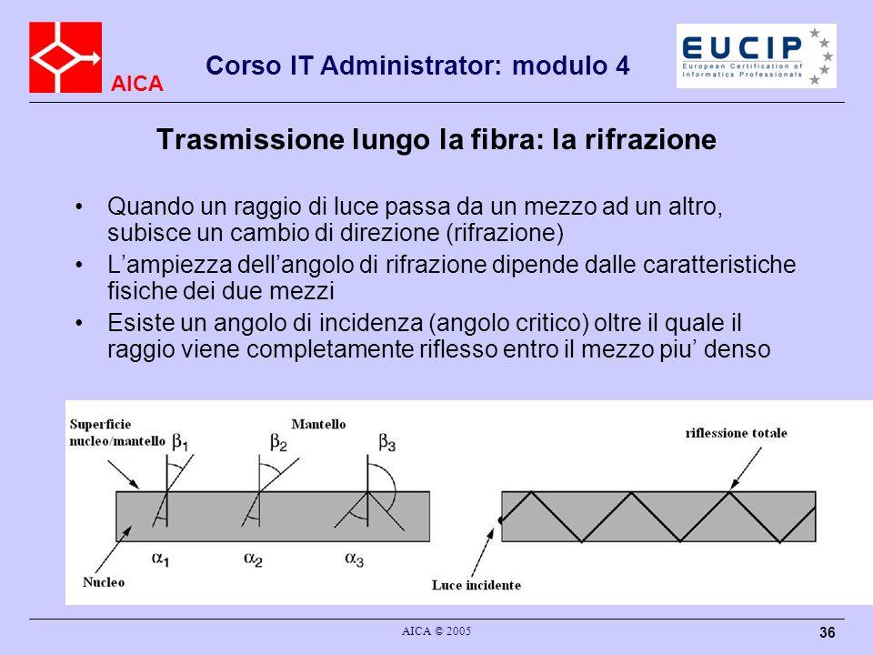 AICA Corso IT Administrator: modulo 4 AICA © 2005 36 Trasmissione lungo la fibra: la rifrazione Quando un raggio di luce passa da un mezzo ad un altro