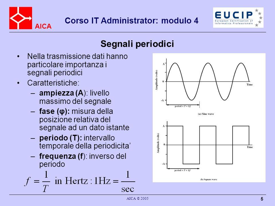 AICA Corso IT Administrator: modulo 4 AICA © 2005 5 Segnali periodici Nella trasmissione dati hanno particolare importanza i segnali periodici Caratte