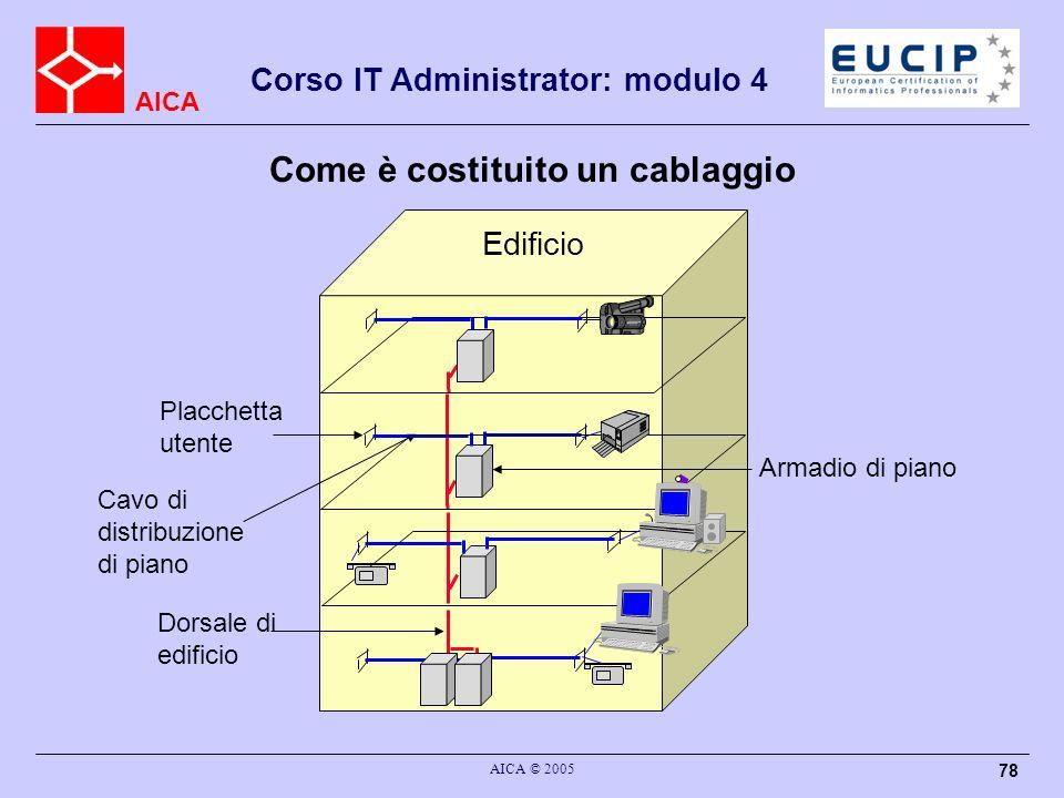 AICA Corso IT Administrator: modulo 4 AICA © 2005 78 Edificio Dorsale di edificio Cavo di distribuzione di piano Armadio di piano Placchetta utente Co