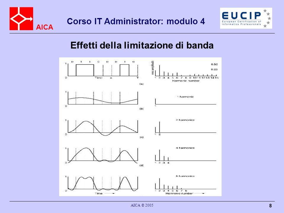 AICA Corso IT Administrator: modulo 4 AICA © 2005 8 Effetti della limitazione di banda