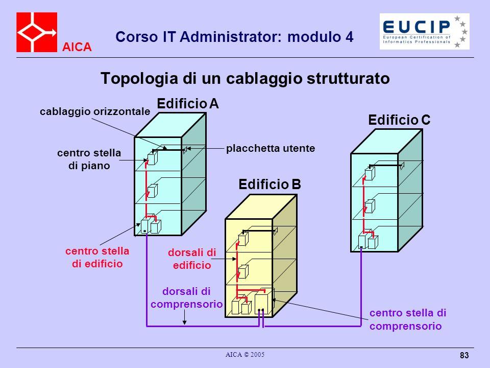 AICA Corso IT Administrator: modulo 4 AICA © 2005 83 Topologia di un cablaggio strutturato