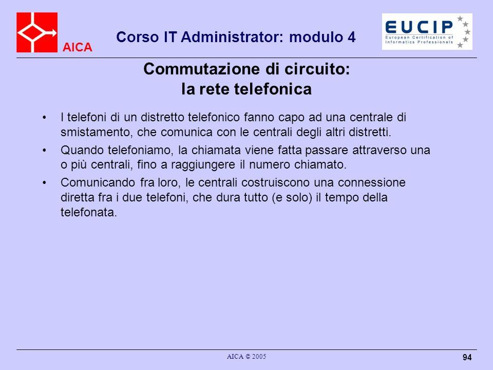 AICA Corso IT Administrator: modulo 4 AICA © 2005 94 Commutazione di circuito: la rete telefonica I telefoni di un distretto telefonico fanno capo ad