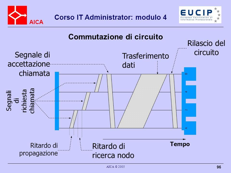 AICA Corso IT Administrator: modulo 4 AICA © 2005 96 Commutazione di circuito Tempo A 2 4 B Trasferimento dati Ritardo di ricerca nodo Ritardo di prop