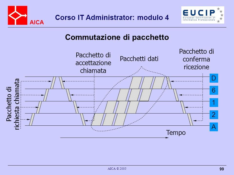AICA Corso IT Administrator: modulo 4 AICA © 2005 99 Commutazione di pacchetto Tempo Pacchetto di richiesta chiamata Pacchetto di accettazione chiamat
