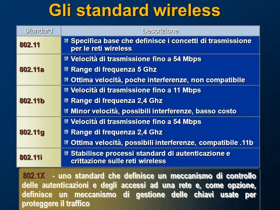 Gli standard wireless StandardDescrizione802.11 Specifica base che definisce i concetti di trasmissione per le reti wireless 802.11a Velocità di trasmissione fino a 54 Mbps Range di frequenza 5 Ghz Ottima velocità, poche interferenze, non compatibile 802.11b Velocità di trasmissione fino a 11 Mbps Range di frequenza 2,4 Ghz Minor velocità, possibili interferenze, basso costo 802.11g Velocità di trasmissione fino a 54 Mbps Range di frequenza 2,4 Ghz Ottima velocità, possibili interferenze, compatibile.11b 802.11i Stabilisce processi standard di autenticazione e crittazione sulle reti wireless 802.1X 802.1X - uno standard che definisce un meccanismo di controllo delle autenticazioni e degli accessi ad una rete e, come opzione, definisce un meccanismo di gestione delle chiavi usate per proteggere il traffico