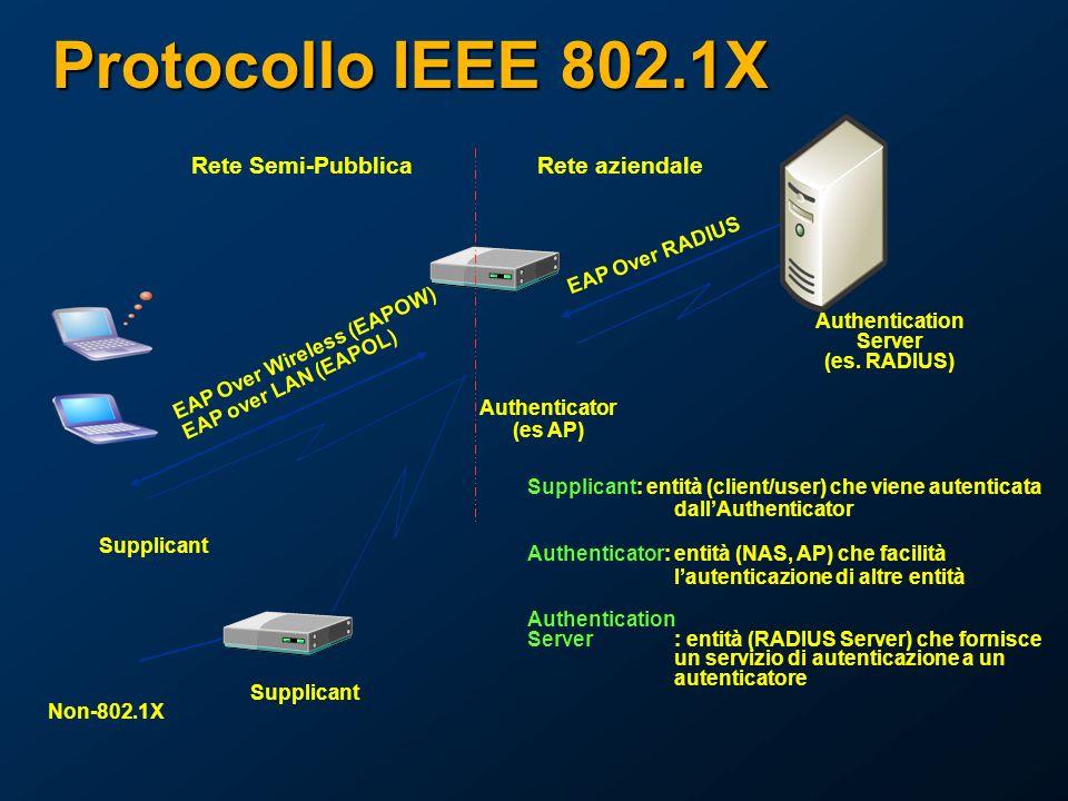 Protocollo IEEE 802.1X Authenticator (es AP) Supplicant Rete aziendaleRete Semi-Pubblica Authentication Server (es.