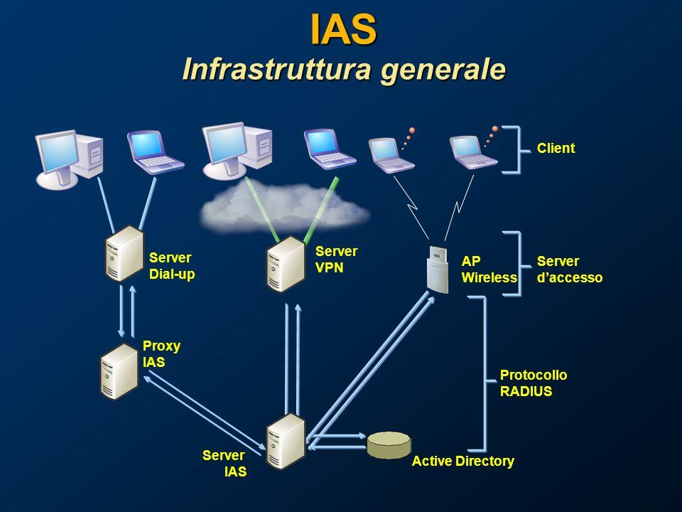 IAS Infrastruttura generale AP Wireless Server VPN Server Dial-up Proxy IAS Client Server daccesso Protocollo RADIUS Server IAS Active Directory