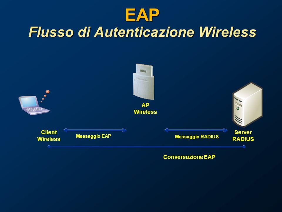 EAP Flusso di Autenticazione Wireless Server RADIUS Messaggio EAP AP Wireless Client Wireless Messaggio RADIUS Conversazione EAP
