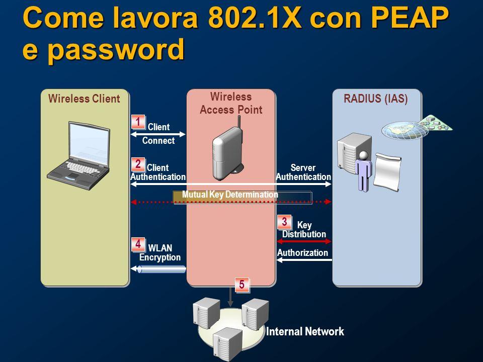 Come lavora 802.1X con PEAP e password Wireless ClientRADIUS (IAS) 1 1 Client Connect Wireless Access Point 2 2 Client Authentication Server Authentication Mutual Key Determination 4 4 5 5 3 3 Key Distribution Authorization WLAN Encryption Internal Network