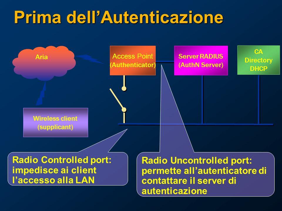 Prima dellAutenticazione CA Directory DHCP Wireless client (supplicant) Server RADIUS (AuthN Server) Access Point (Authenticator) Aria Radio Controlled port: impedisce ai client laccesso alla LAN Radio Uncontrolled port: permette allautenticatore di contattare il server di autenticazione