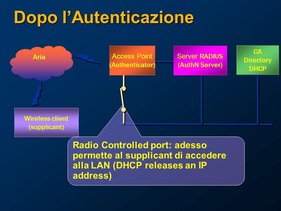 Dopo lAutenticazione Wireless client (supplicant) Aria Radio Controlled port: adesso permette al supplicant di accedere alla LAN (DHCP releases an IP address) CA Directory DHCP Server RADIUS (AuthN Server) Access Point (Authenticator)