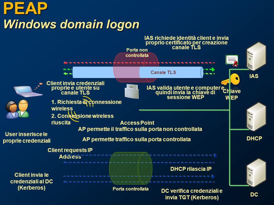 PEAP Windows domain logon User inserisce le proprie credenziali IAS richiede identità client e invia proprio certificato per creazione canale TLS Client requests IP Address DHCP rilascia IP Client invia le credenziali al DC (Kerberos) DC verifica credenziali e invia TGT (Kerberos) Chiave WEP Client invia credenziali proprie e utente su canale TLS AP permette traffico sulla porta controllata Porta controllata Porta non controllata AP permette il traffico sulla porta non controllata IAS DHCP DC Access Point IAS valida utente e computer e quindi invia la chiave di sessione WEP Canale TLS 1.