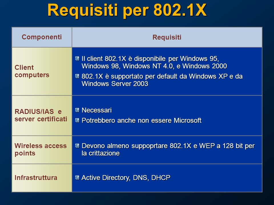 Requisiti per 802.1X Componenti Requisiti Client computers Il client 802.1X è disponibile per Windows 95, Windows 98, Windows NT 4.0, e Windows 2000 802.1X è supportato per default da Windows XP e da Windows Server 2003 RADIUS/IAS e server certificatiNecessari Potrebbero anche non essere Microsoft Wireless access points Devono almeno suppoprtare 802.1X e WEP a 128 bit per la crittazione Infrastruttura Active Directory, DNS, DHCP