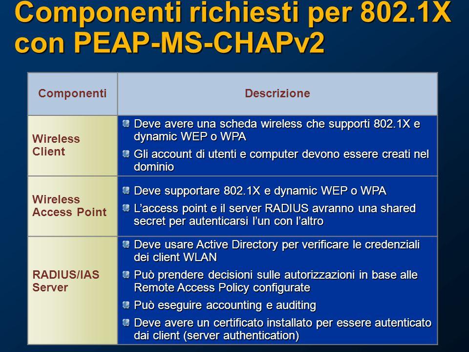 Componenti richiesti per 802.1X con PEAP-MS-CHAPv2 ComponentiDescrizione Wireless Client Deve avere una scheda wireless che supporti 802.1X e dynamic WEP o WPA Gli account di utenti e computer devono essere creati nel dominio Wireless Access Point Deve supportare 802.1X e dynamic WEP o WPA Laccess point e il server RADIUS avranno una shared secret per autenticarsi lun con laltro RADIUS/IAS Server Deve usare Active Directory per verificare le credenziali dei client WLAN Può prendere decisioni sulle autorizzazioni in base alle Remote Access Policy configurate Può eseguire accounting e auditing Deve avere un certificato installato per essere autenticato dai client (server authentication)