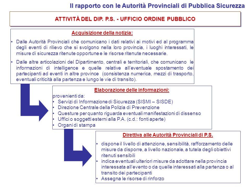 Acquisizione della notizia: Dalle Autorità Provinciali che comunicano i dati relativi ai motivi ed al programma degli eventi di rilievo che si svolgon