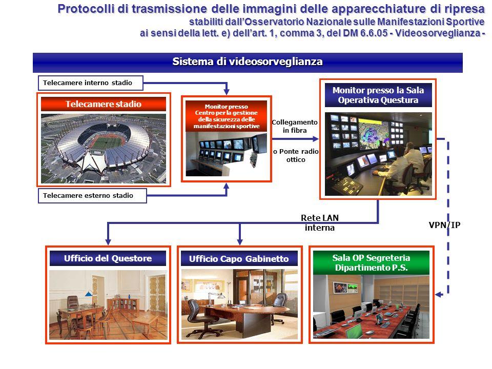 Sala OP Segreteria Dipartimento P.S. Monitor presso la Sala Operativa Questura Ufficio Capo Gabinetto Ufficio del Questore Collegamento in fibra o Pon