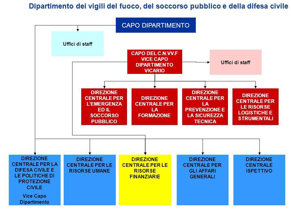 Sicurezza Impianti: Decreto Ministeriale del 18.03.96 come mod.