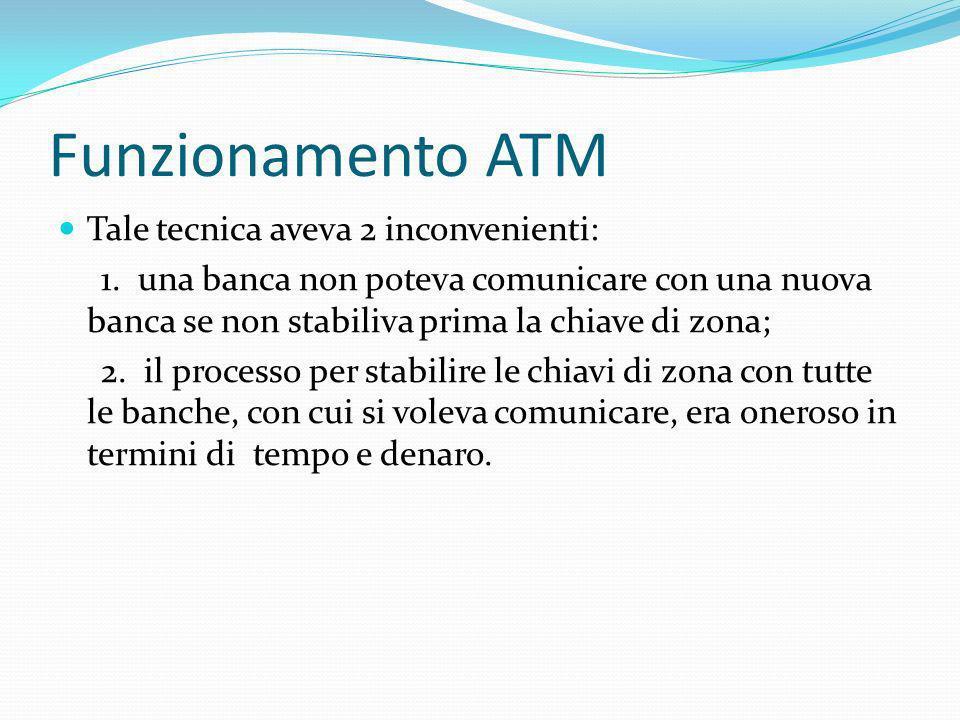 Funzionamento ATM Tale tecnica aveva 2 inconvenienti: 1. una banca non poteva comunicare con una nuova banca se non stabiliva prima la chiave di zona;