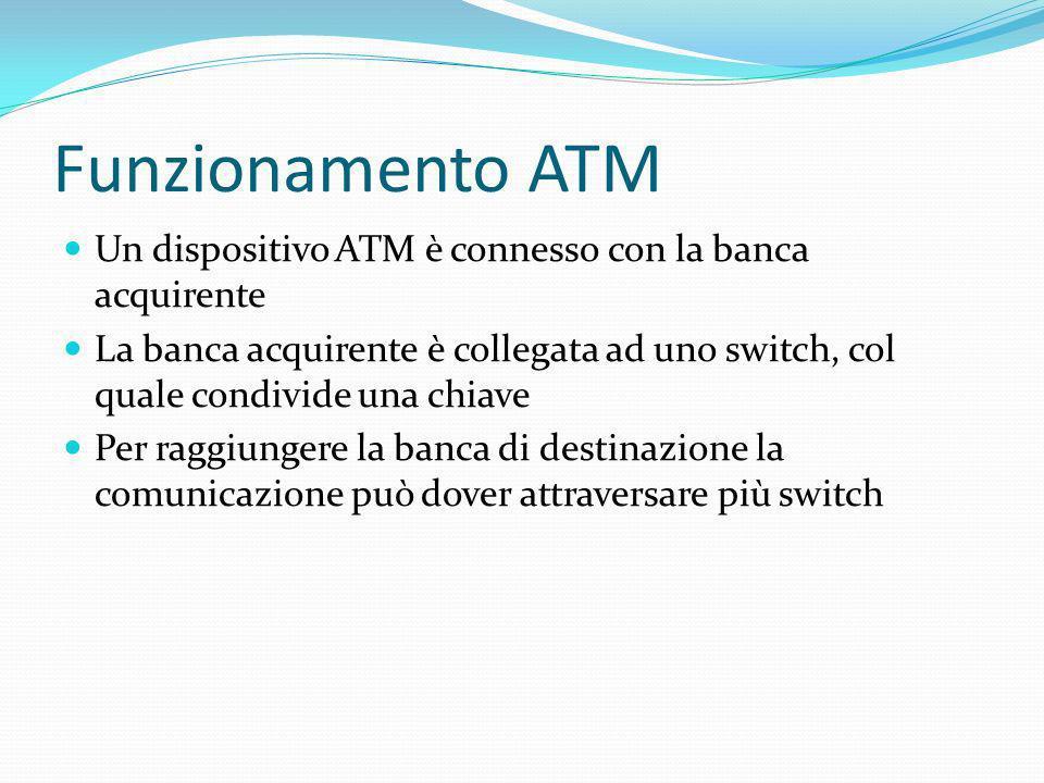 Funzionamento ATM Un dispositivo ATM è connesso con la banca acquirente La banca acquirente è collegata ad uno switch, col quale condivide una chiave