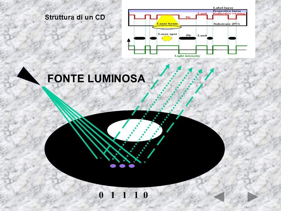 Le tecnologie dei dischi ottici sono completamente differenti e sono basate sull'uso di raggi laser Il raggio laser è un particolare tipo di raggio lu