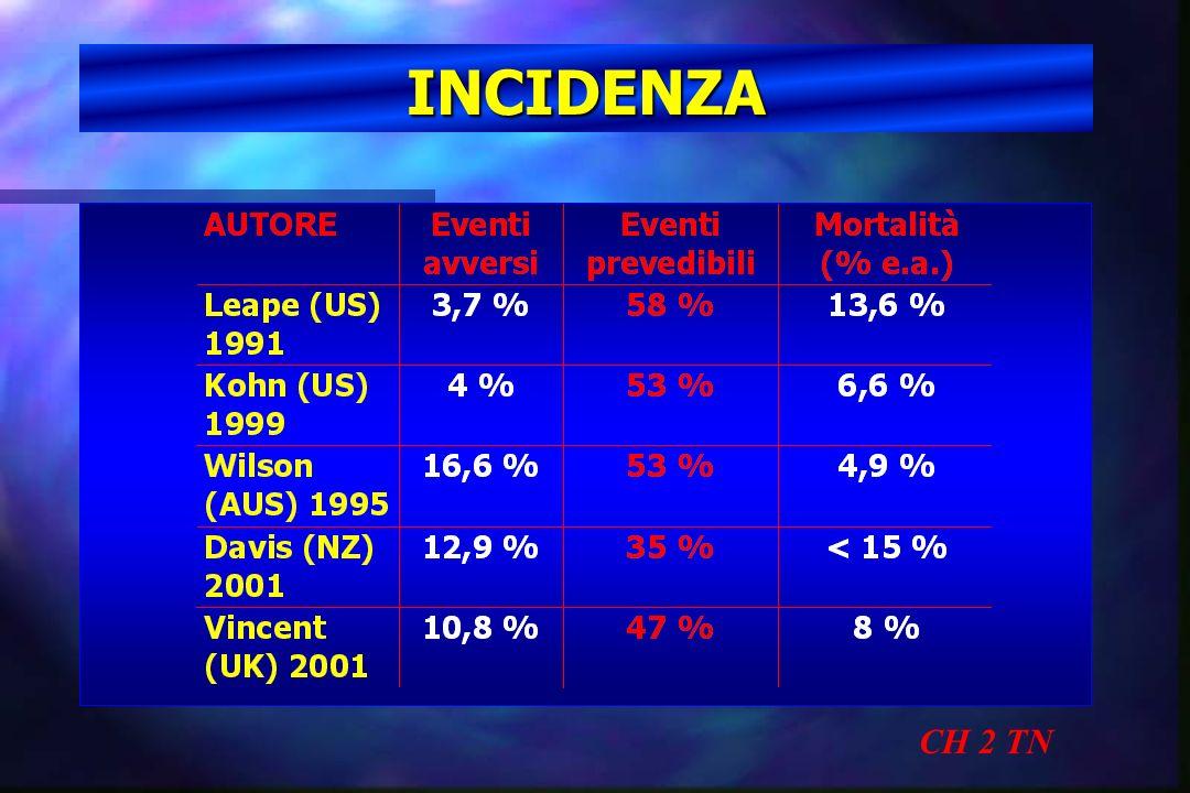 INCIDENZA CH 2 TN