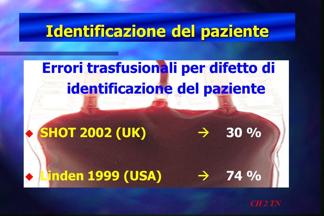 Identificazione del paziente CH 2 TN Errori trasfusionali per difetto di identificazione del paziente u u SHOT 2002 (UK) 30 % u u Linden 1999 (USA) 74
